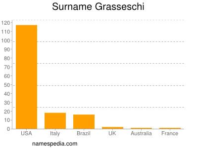 Surname Grasseschi