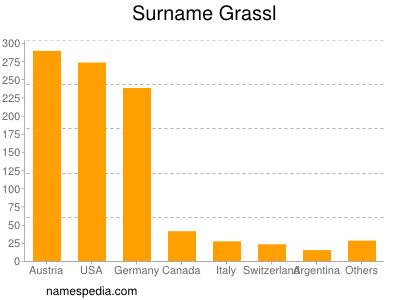 Surname Grassl