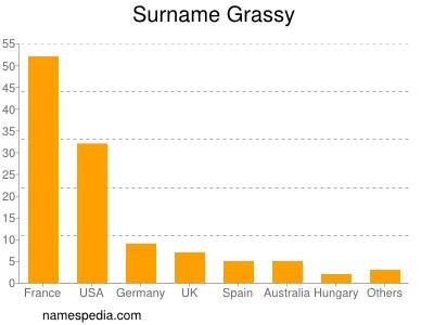 Surname Grassy