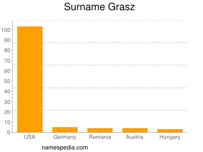 Surname Grasz