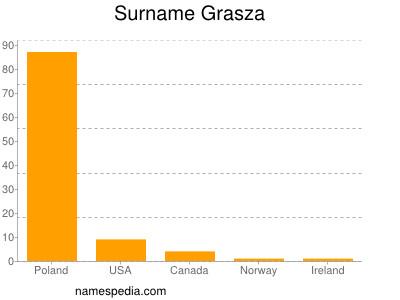 Surname Grasza