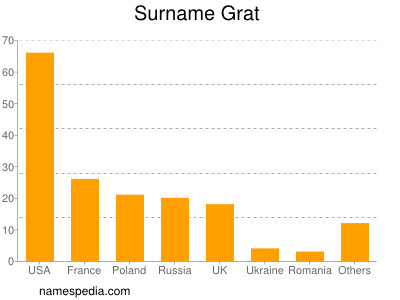 Surname Grat