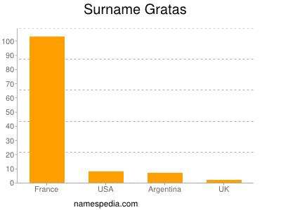 Surname Gratas