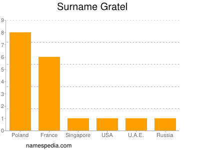 Surname Gratel