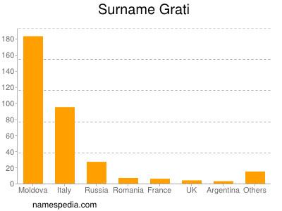 Surname Grati
