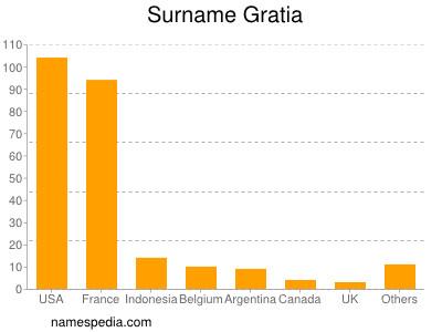 Surname Gratia