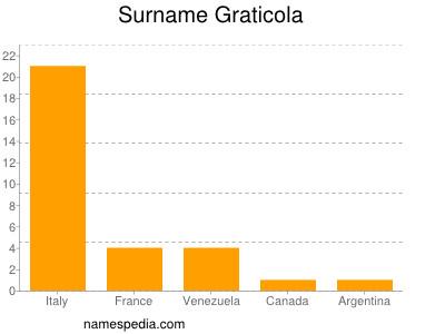Surname Graticola
