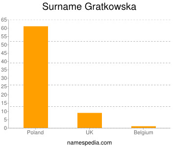 Surname Gratkowska