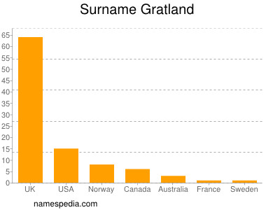 Surname Gratland