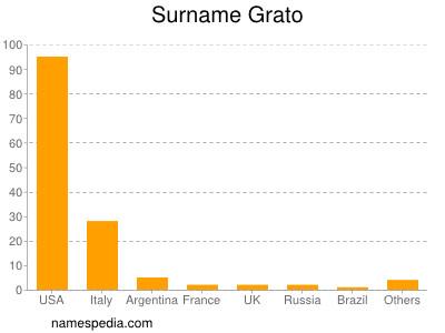 Surname Grato