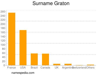 Surname Graton