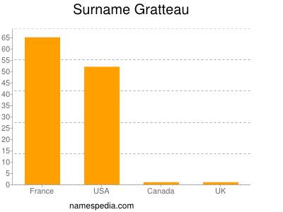 Surname Gratteau
