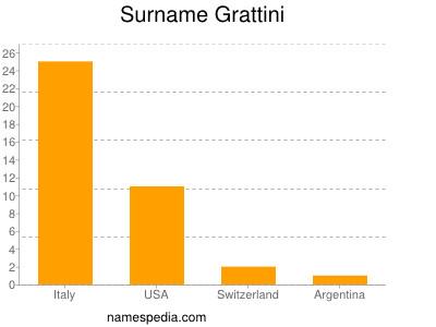 Surname Grattini