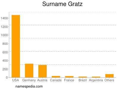 Surname Gratz