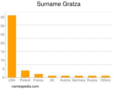 Surname Gratza