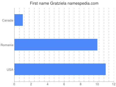 Given name Gratziela