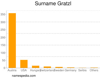 Surname Gratzl