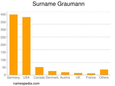Surname Graumann