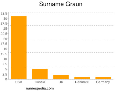 Surname Graun