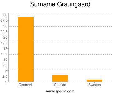 Surname Graungaard