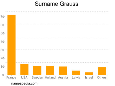 Surname Grauss