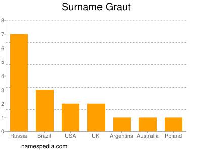 Surname Graut