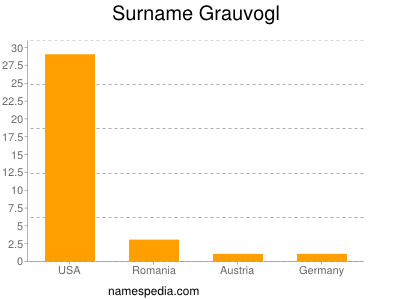 Surname Grauvogl