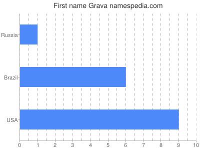 Given name Grava