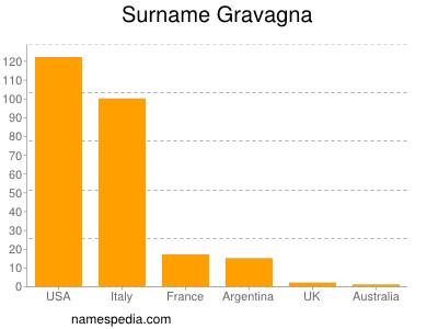 Surname Gravagna