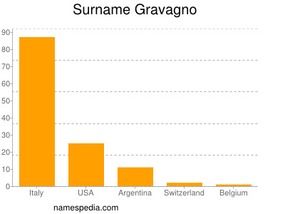 Surname Gravagno
