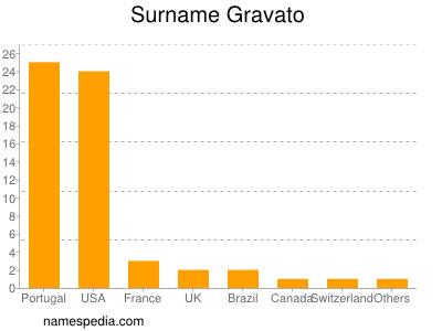 Surname Gravato