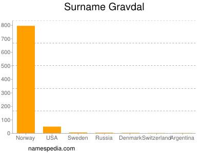 Surname Gravdal