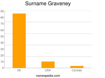 Surname Graveney