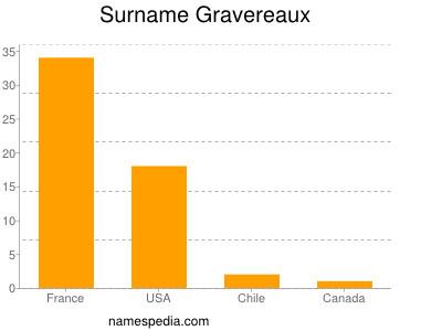 Surname Gravereaux