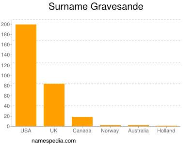 Surname Gravesande