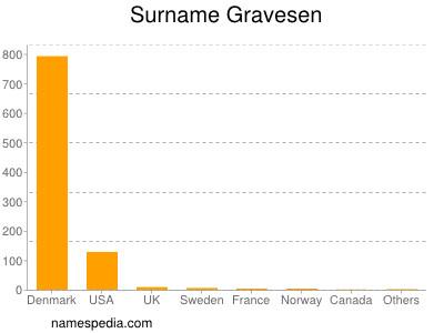 Surname Gravesen