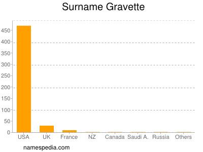 Surname Gravette
