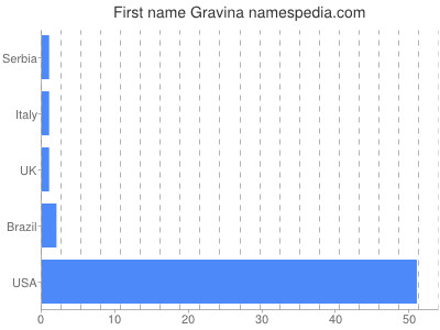 Given name Gravina