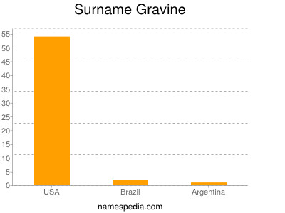 Surname Gravine