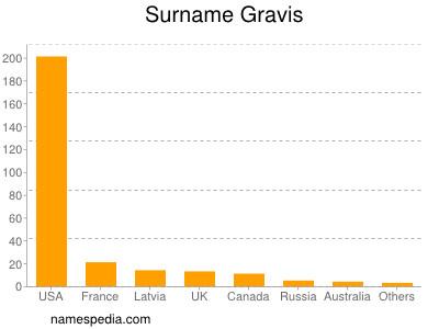 Surname Gravis