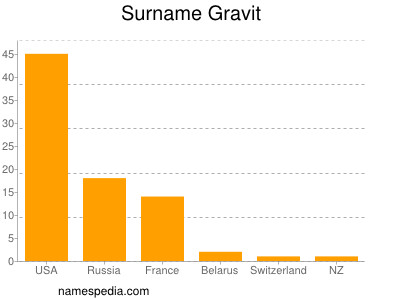 Surname Gravit
