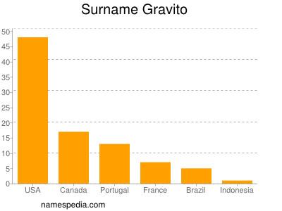 Surname Gravito