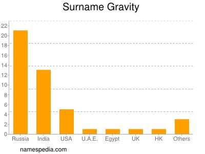 Surname Gravity