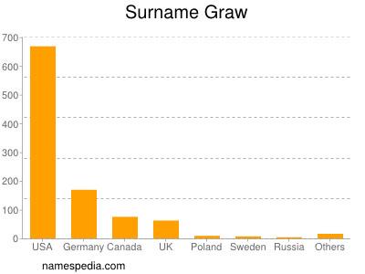 Surname Graw