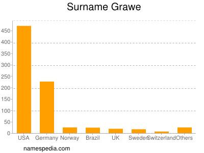Surname Grawe