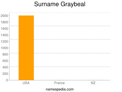Surname Graybeal