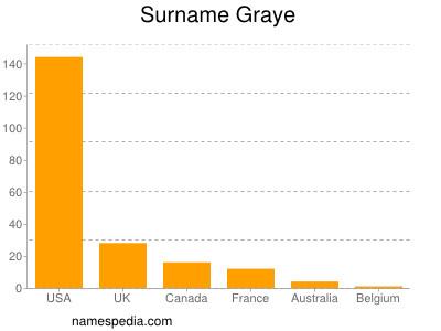 Surname Graye