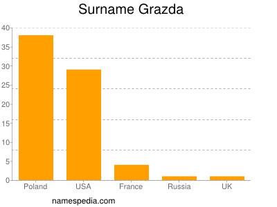 Surname Grazda
