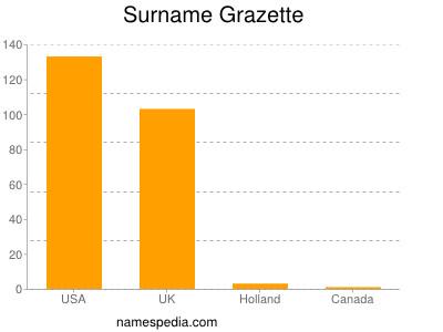 Surname Grazette