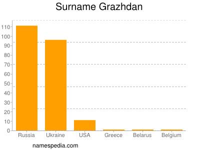 Surname Grazhdan